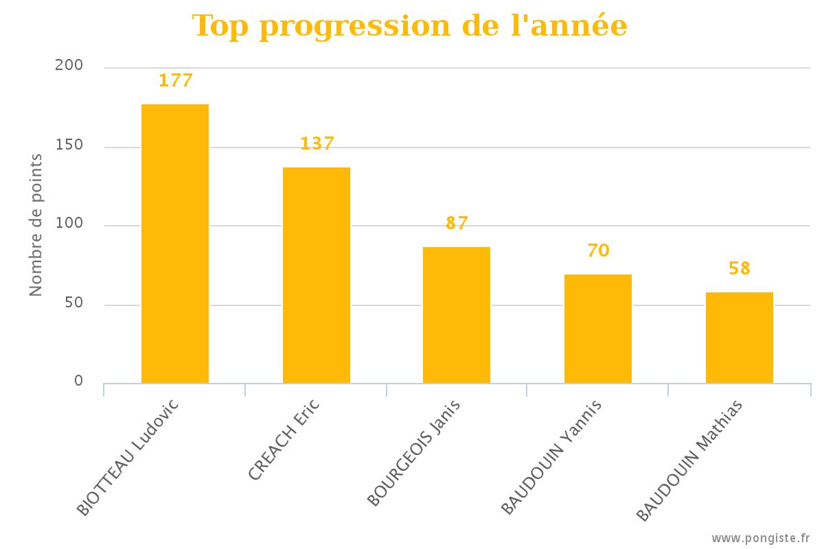 stats_top-annee-2